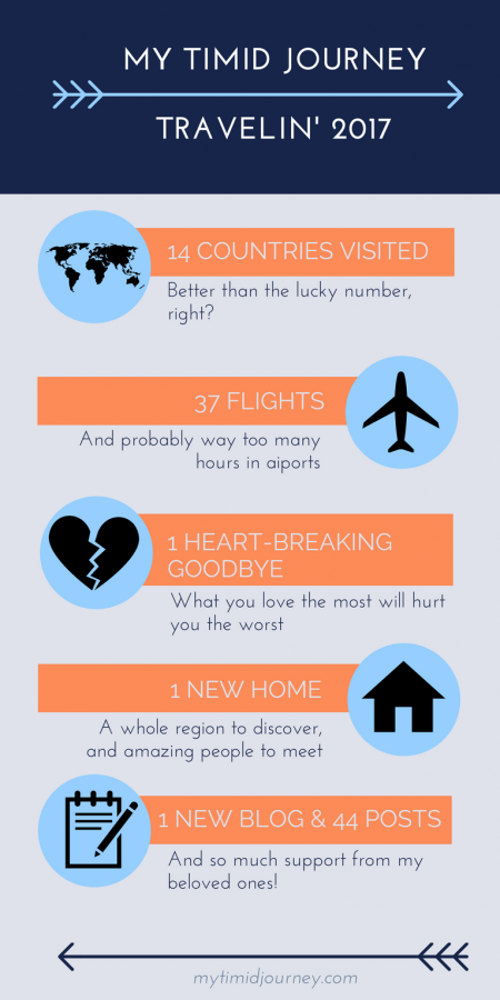 blog voyage infographie my timid journey